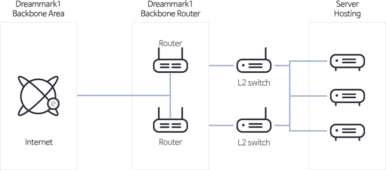 Service configuration diagram